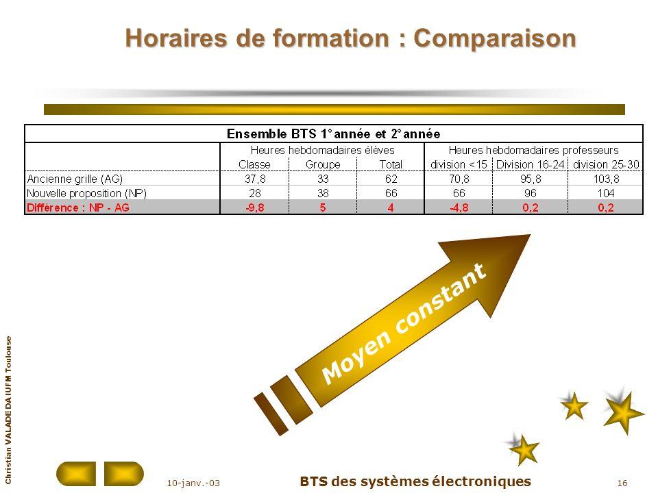Horaires de formation : Comparaison