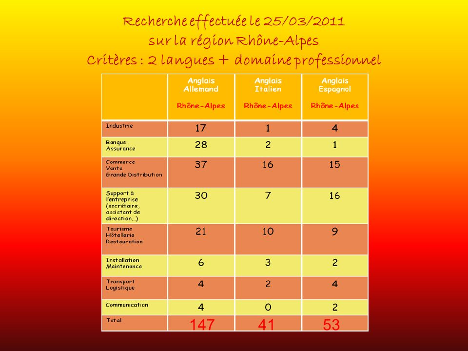 Recherche effectuée le 25/03/2011 sur la région Rhône-Alpes