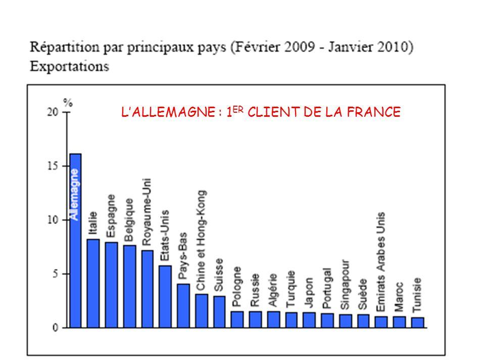 L'ALLEMAGNE : 1ER CLIENT DE LA FRANCE