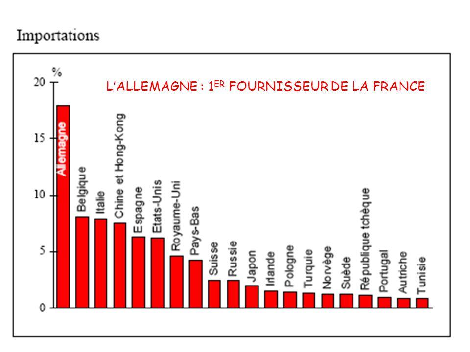 L'ALLEMAGNE : 1ER FOURNISSEUR DE LA FRANCE