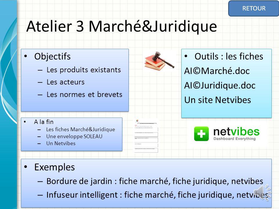 Atelier 3 Marché&Juridique