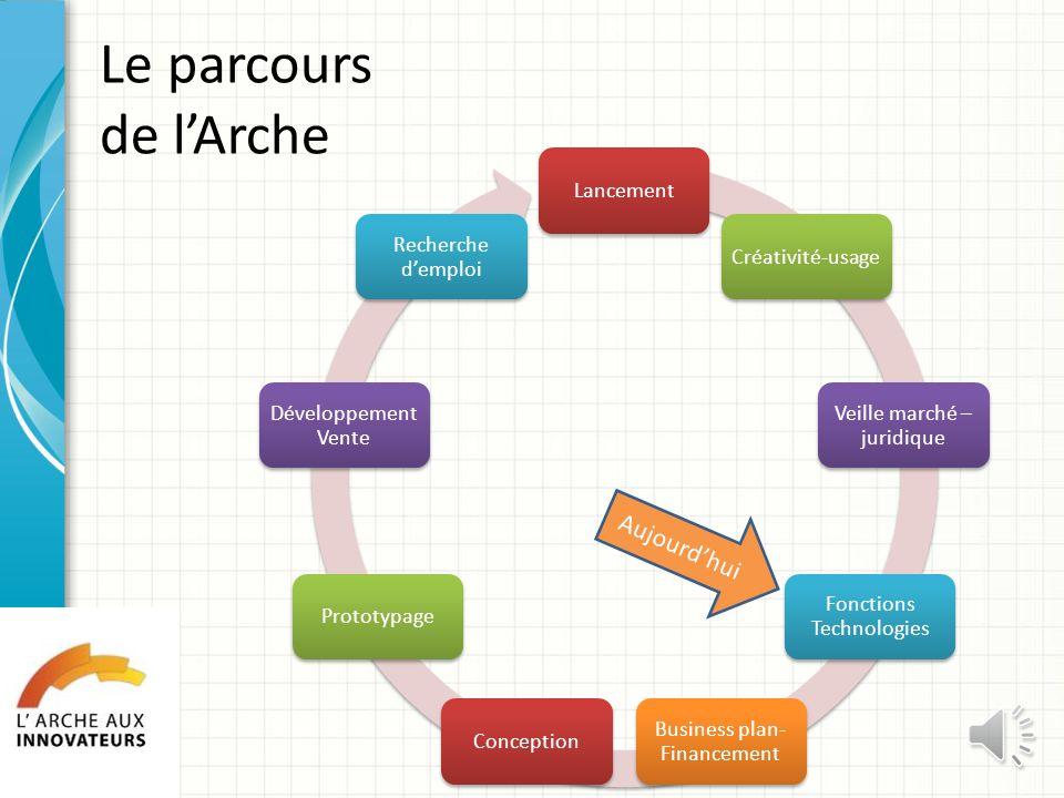 Le parcours de l'Arche Aujourd'hui Lancement Créativité-usage