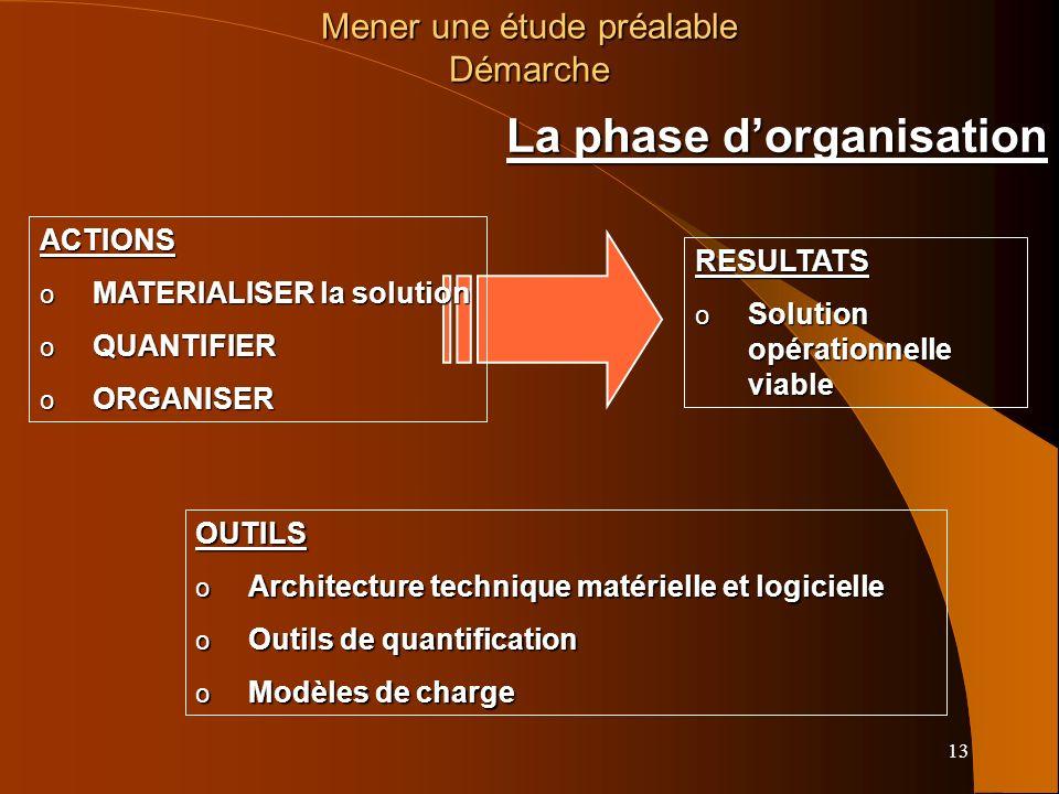 La phase d'organisation