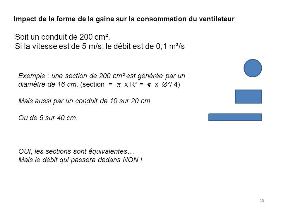 Impact de la forme de la gaine sur la consommation du ventilateur