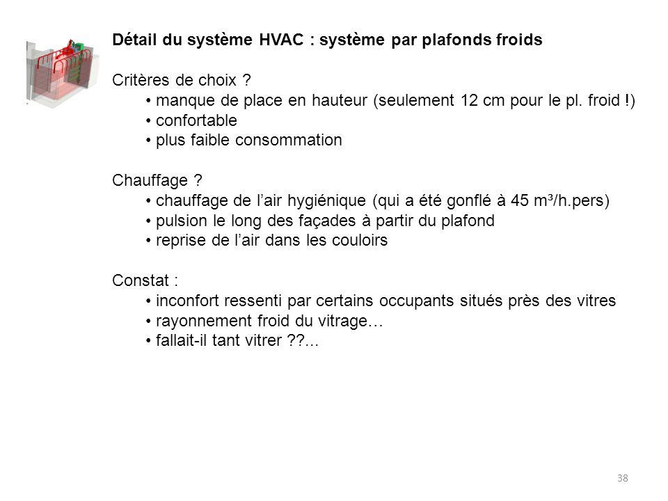 Détail du système HVAC : système par plafonds froids