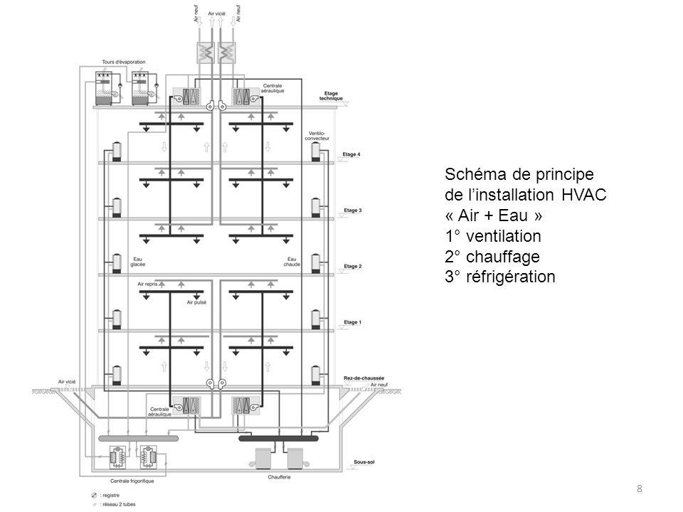 Schéma de principe de l'installation HVAC. « Air + Eau » 1° ventilation.