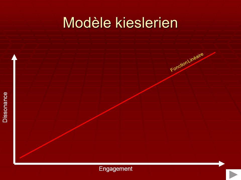 Modèle kieslerien Fonction Linéaire Dissonance Engagement
