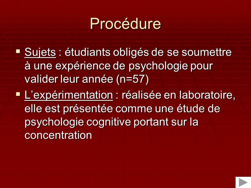 Procédure Sujets : étudiants obligés de se soumettre à une expérience de psychologie pour valider leur année (n=57)