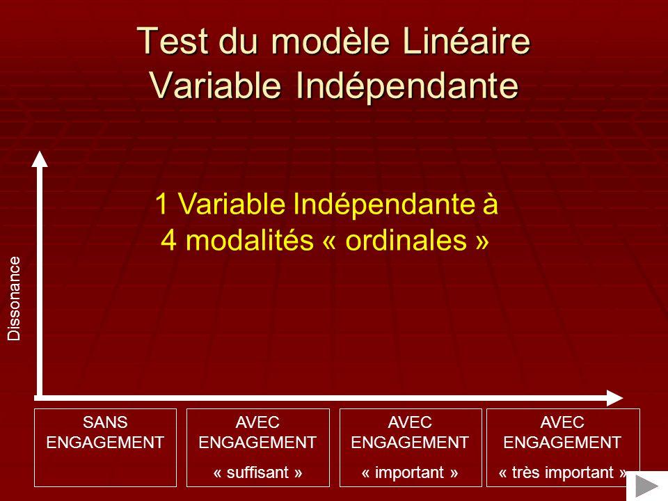 Test du modèle Linéaire Variable Indépendante