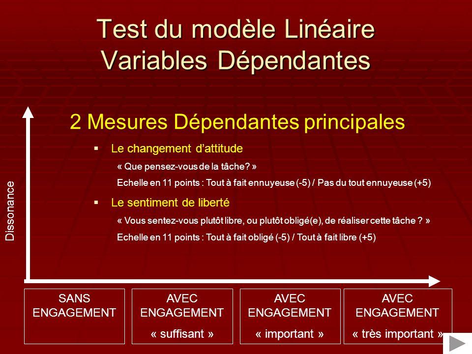 Test du modèle Linéaire Variables Dépendantes
