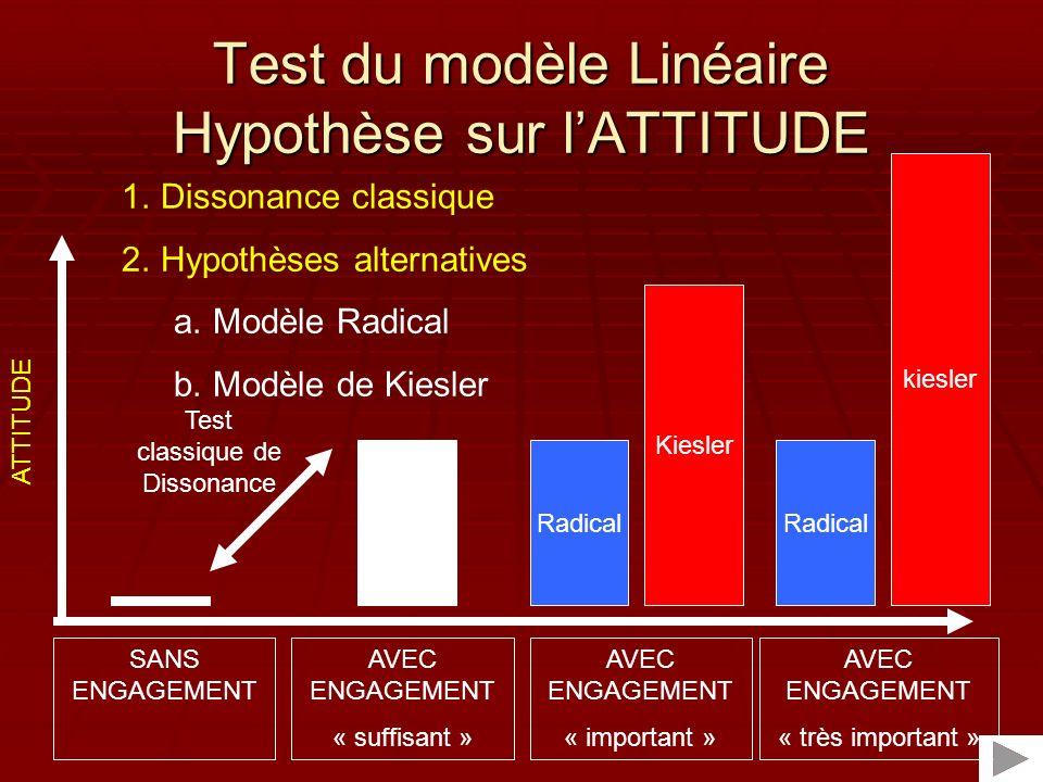 Test du modèle Linéaire Hypothèse sur l'ATTITUDE