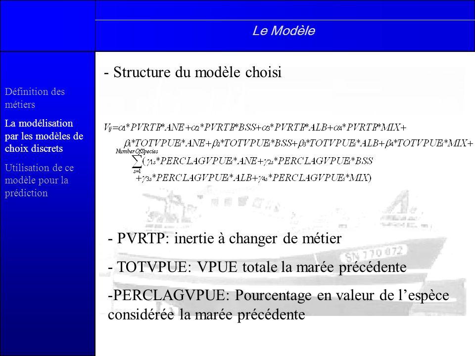 Structure du modèle choisi