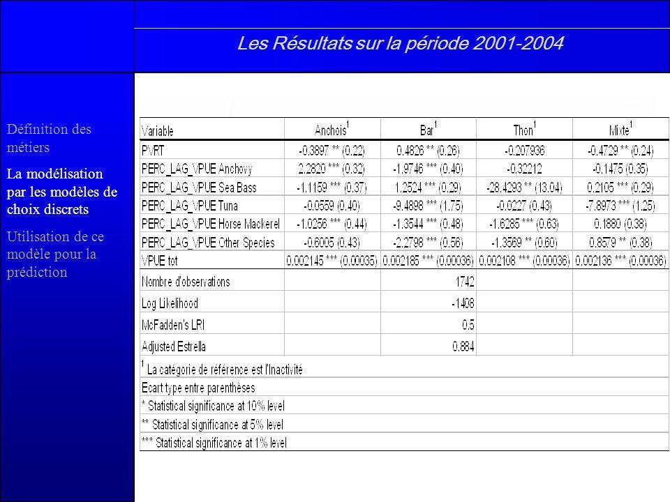 Les Résultats sur la période 2001-2004