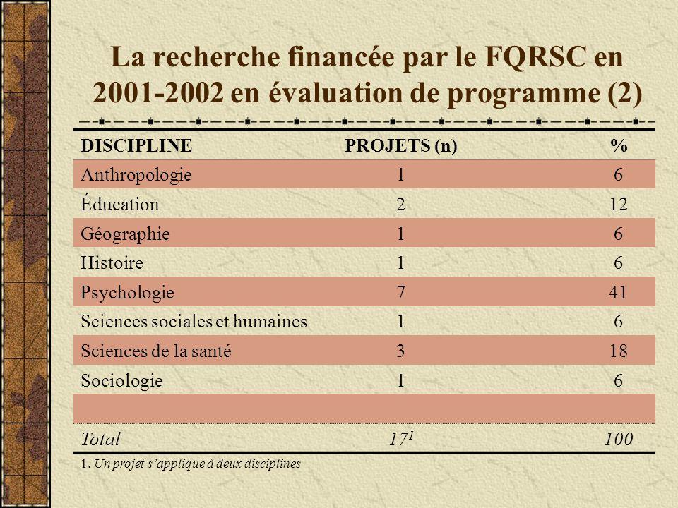 La recherche financée par le FQRSC en 2001-2002 en évaluation de programme (2)