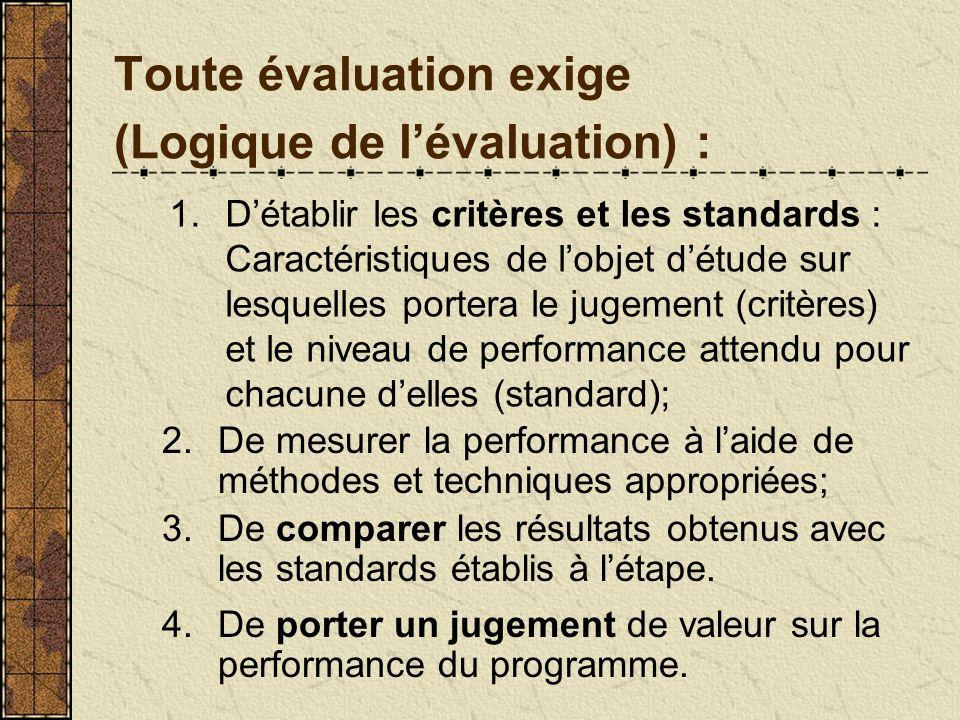 Toute évaluation exige (Logique de l'évaluation) :