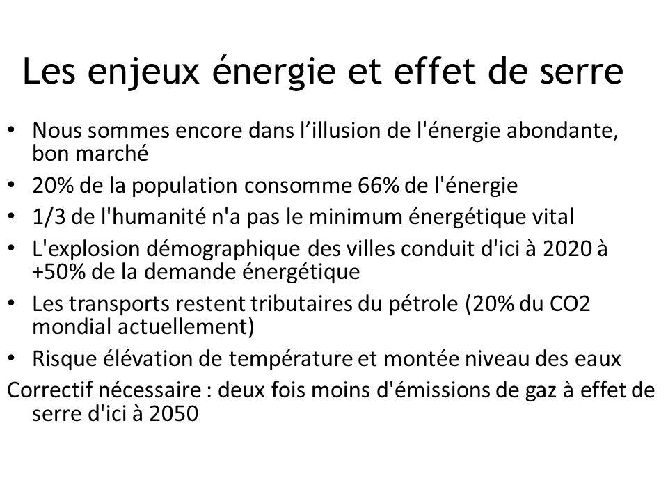 Les enjeux énergie et effet de serre