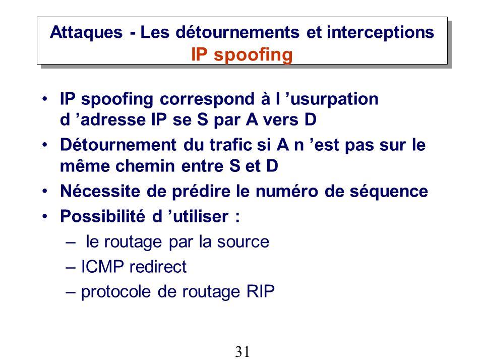Attaques - Les détournements et interceptions IP spoofing