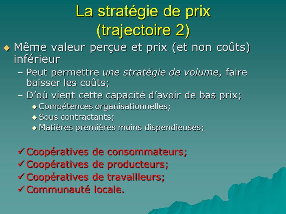 La stratégie de prix (trajectoire 2)