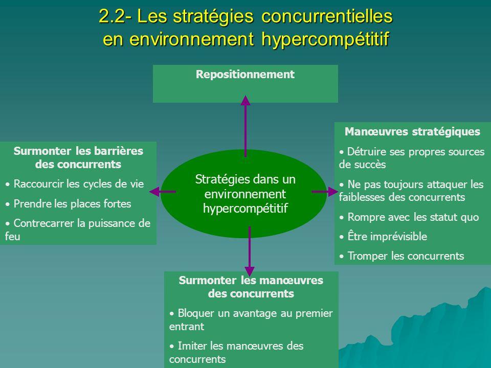 2.2- Les stratégies concurrentielles en environnement hypercompétitif