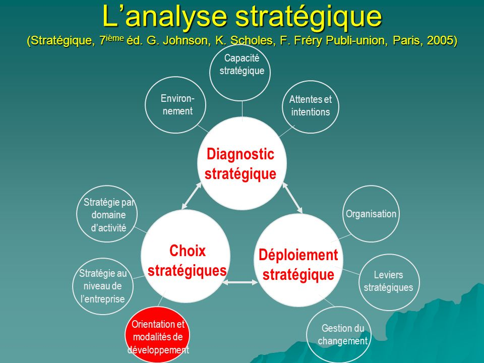 Diagnostic stratégique Déploiement stratégique