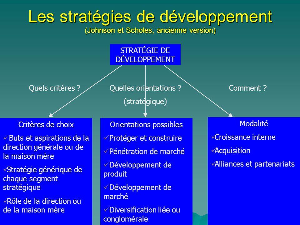Les stratégies de développement (Johnson et Scholes, ancienne version)