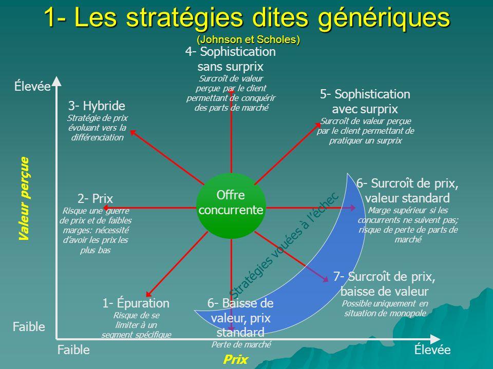 1- Les stratégies dites génériques (Johnson et Scholes)