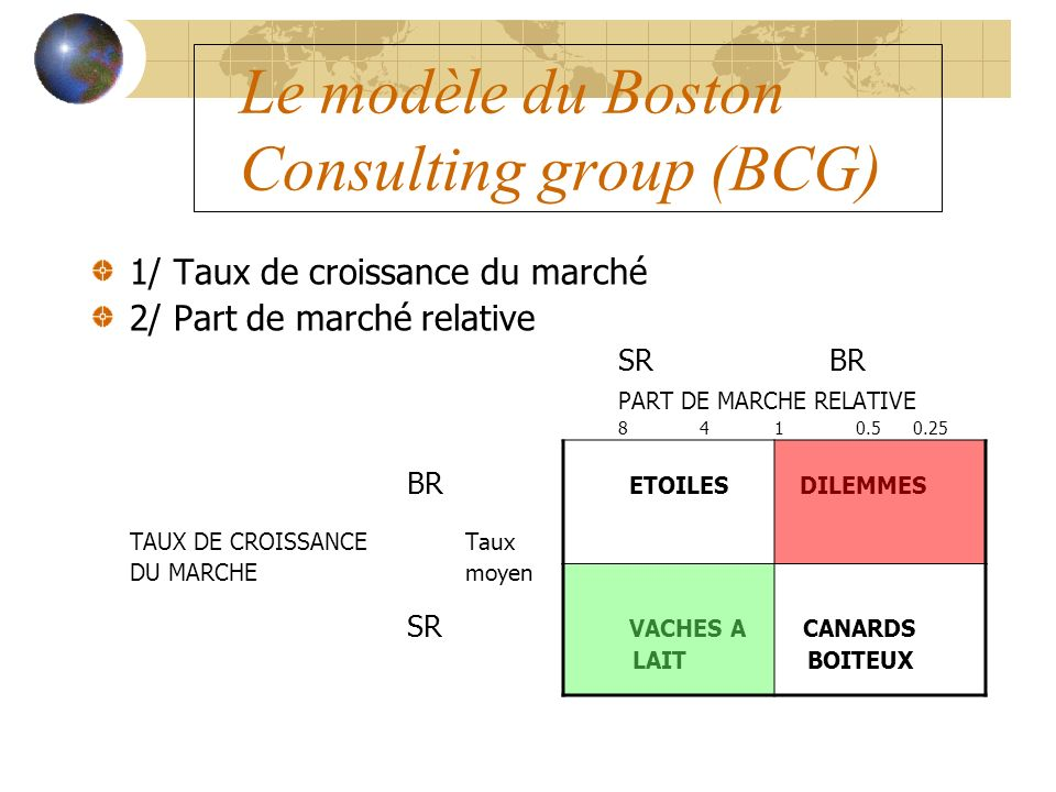 Le modèle du Boston Consulting group (BCG)