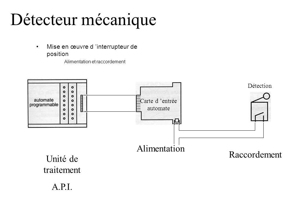 Carte d 'entrée automate