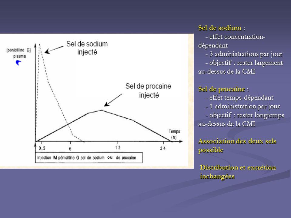 Sel de sodium : - effet concentration-dépendant. - 3 administrations par jour. - objectif : rester largement au-dessus de la CMI.