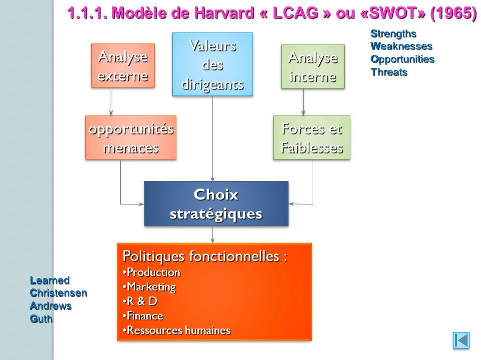 1.1.1. Modèle de Harvard « LCAG » ou «SWOT» (1965)