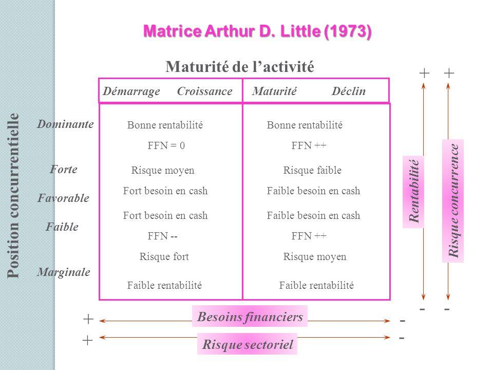 + + - - + - - + Matrice Arthur D. Little (1973) Maturité de l'activité