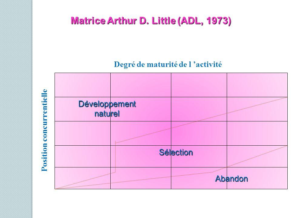 Matrice Arthur D. Little (ADL, 1973)