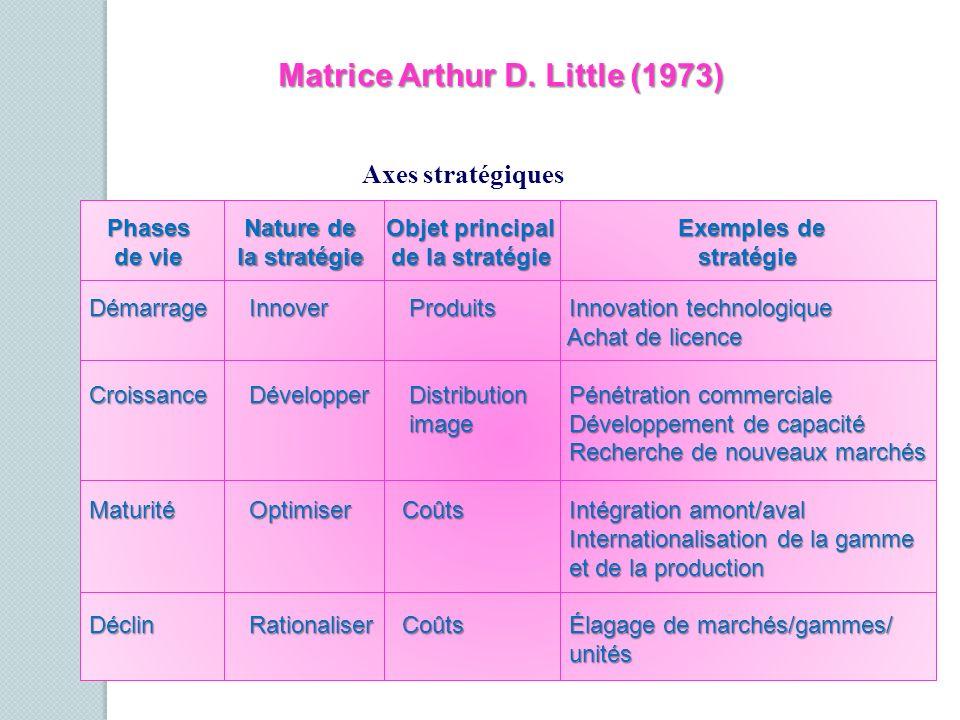 Matrice Arthur D. Little (1973)