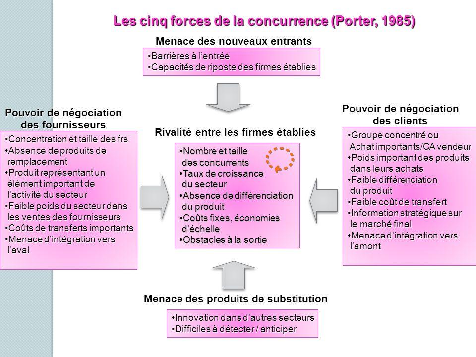 Les cinq forces de la concurrence (Porter, 1985)