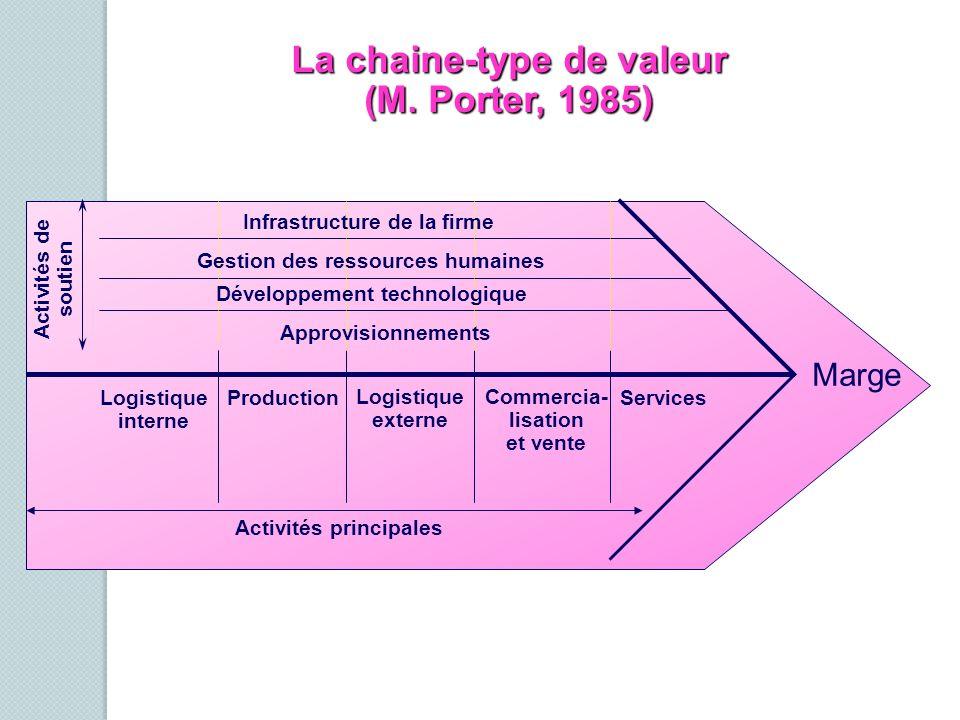 La chaine-type de valeur (M. Porter, 1985)