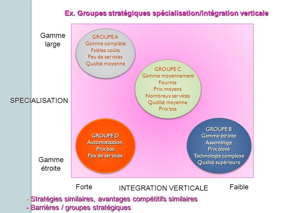 Ex. Groupes stratégiques spécialisation/intégration verticale