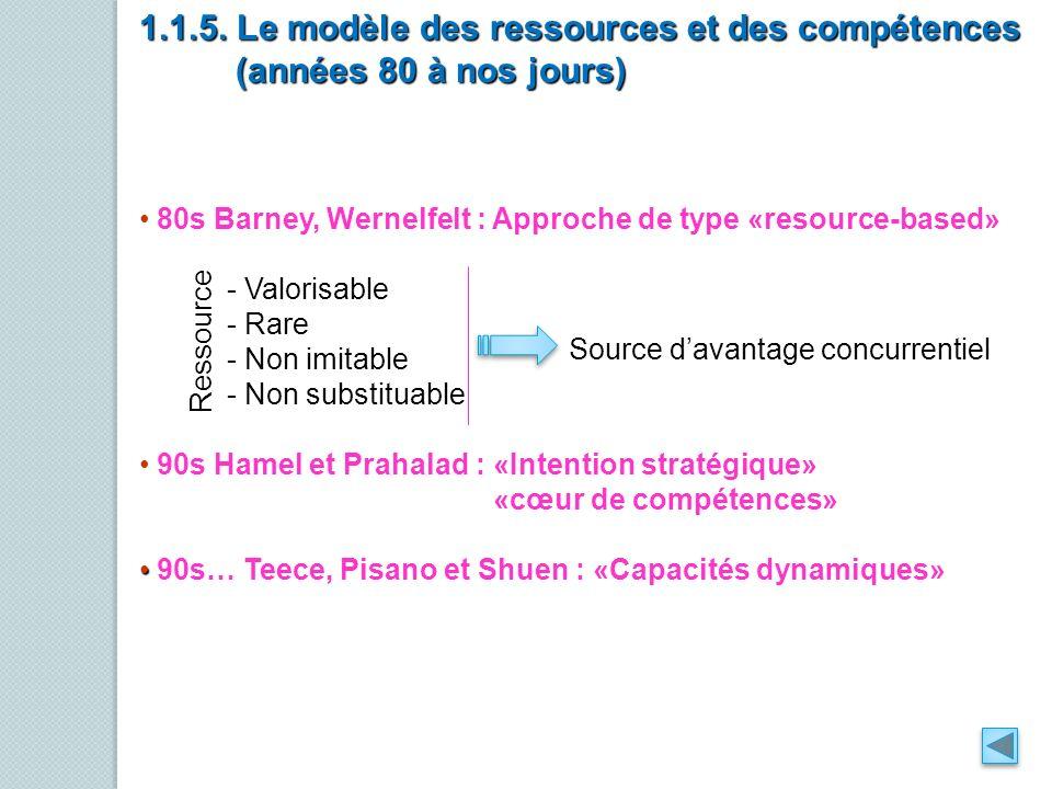 1.1.5. Le modèle des ressources et des compétences
