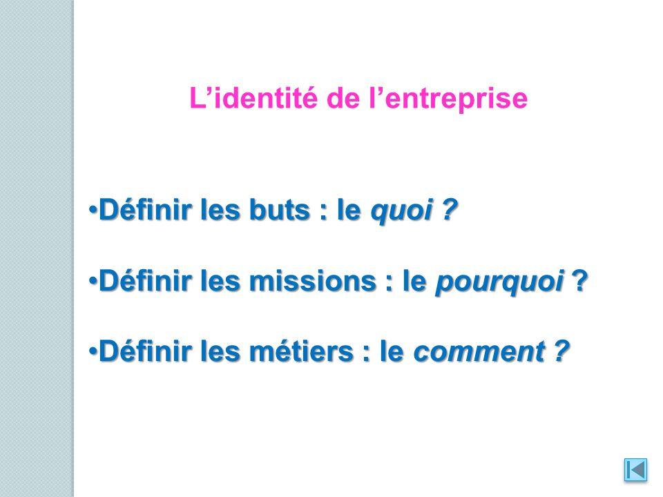L'identité de l'entreprise