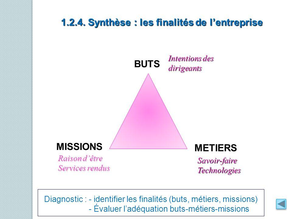 1.2.4. Synthèse : les finalités de l'entreprise