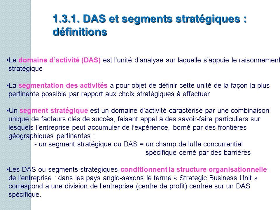 1.3.1. DAS et segments stratégiques : définitions