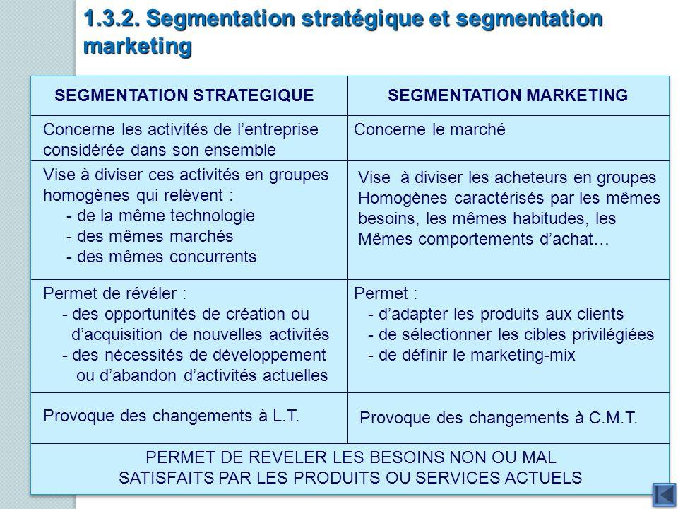 1.3.2. Segmentation stratégique et segmentation marketing