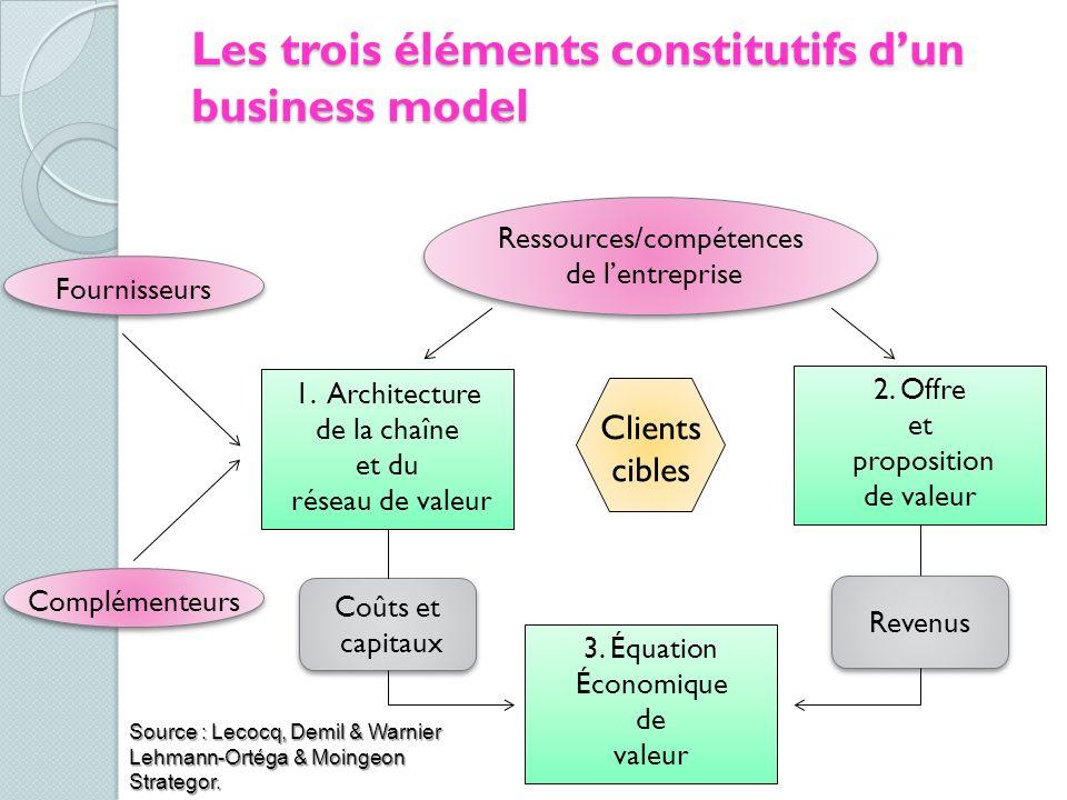 Les trois éléments constitutifs d'un business model