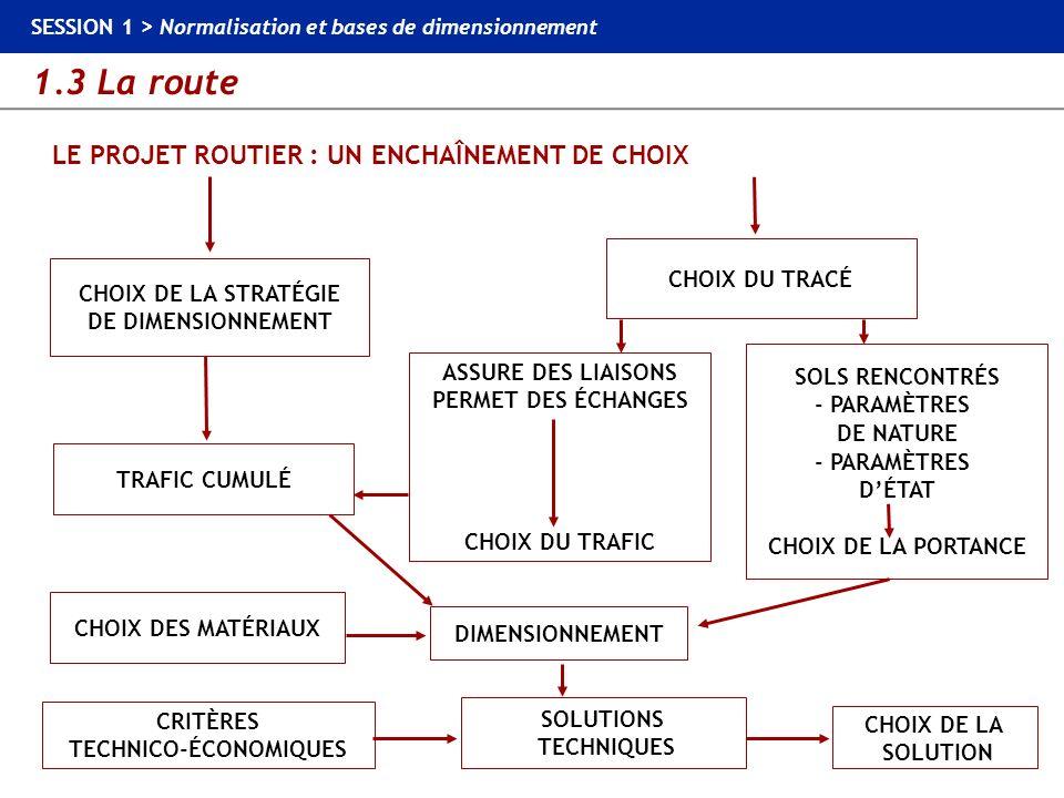 LE PROJET ROUTIER : UN ENCHAÎNEMENT DE CHOIX