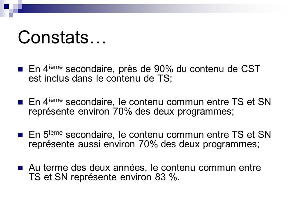 Constats… En 4ième secondaire, près de 90% du contenu de CST est inclus dans le contenu de TS;