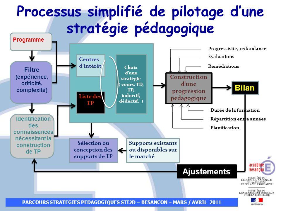 Processus simplifié de pilotage d'une stratégie pédagogique