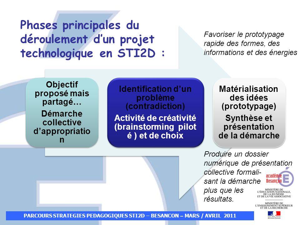 Phases principales du déroulement d'un projet technologique en STI2D :