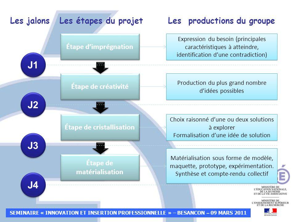 J1 J2 J3 J4 Les jalons Les étapes du projet Les productions du groupe