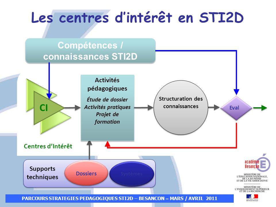 Les centres d'intérêt en STI2D