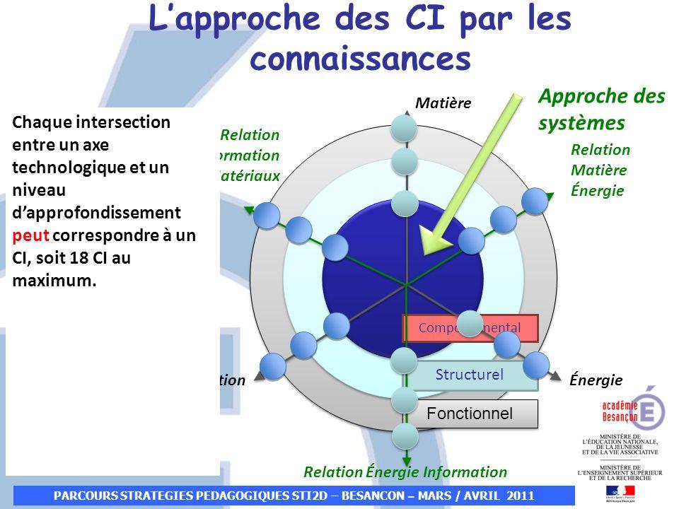 L'approche des CI par les connaissances