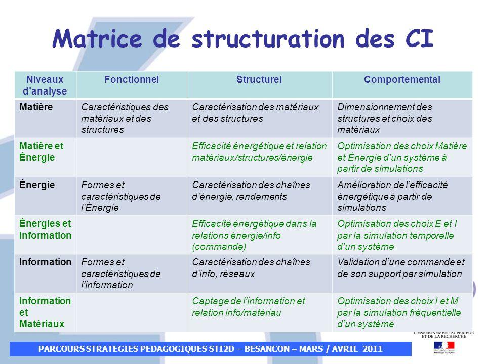 Matrice de structuration des CI